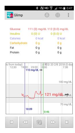 値 リブレ 血糖